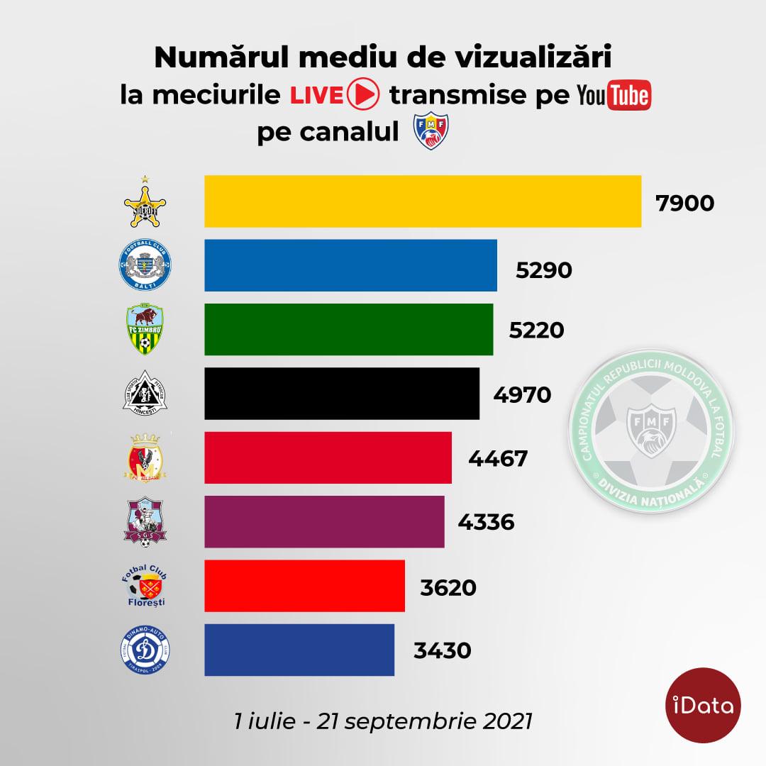Topul celor mai vizionate echipe pe canalul de Youtube al FMF în perioada 1 iulie – 21 septembrie 2021.